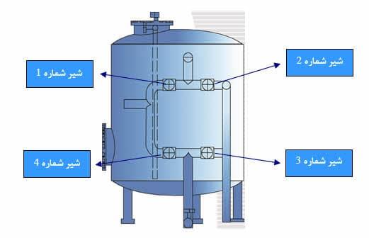 شستشو-دستگاه-تصفیه-آب